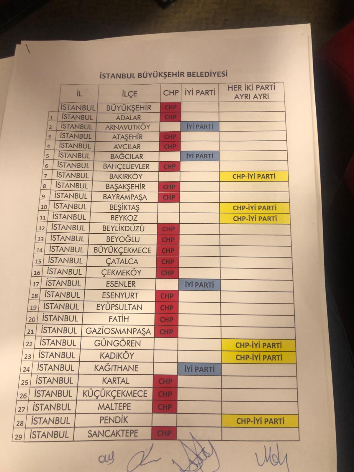 Hangi ilde hangi parti aday çıkaracak? İşte o liste... 1