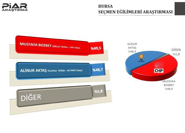 9 il için son anket! AKP o şehri kaybediyor 4