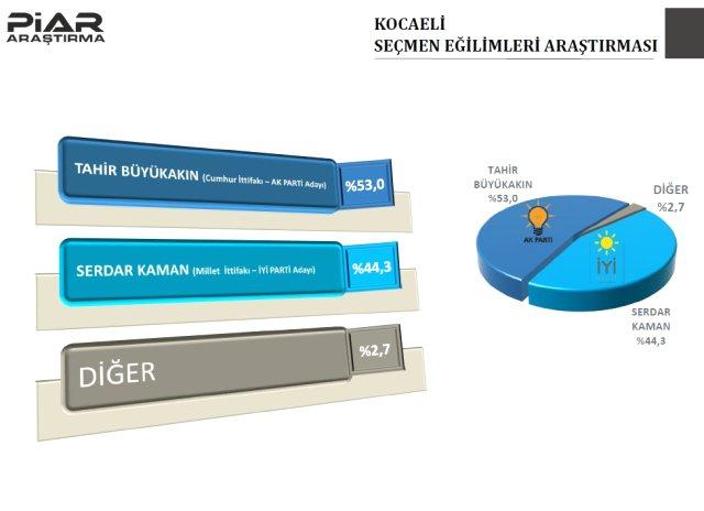 9 il için son anket! AKP o şehri kaybediyor 5