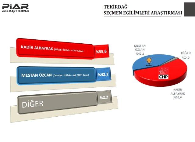 9 il için son anket! AKP o şehri kaybediyor 9