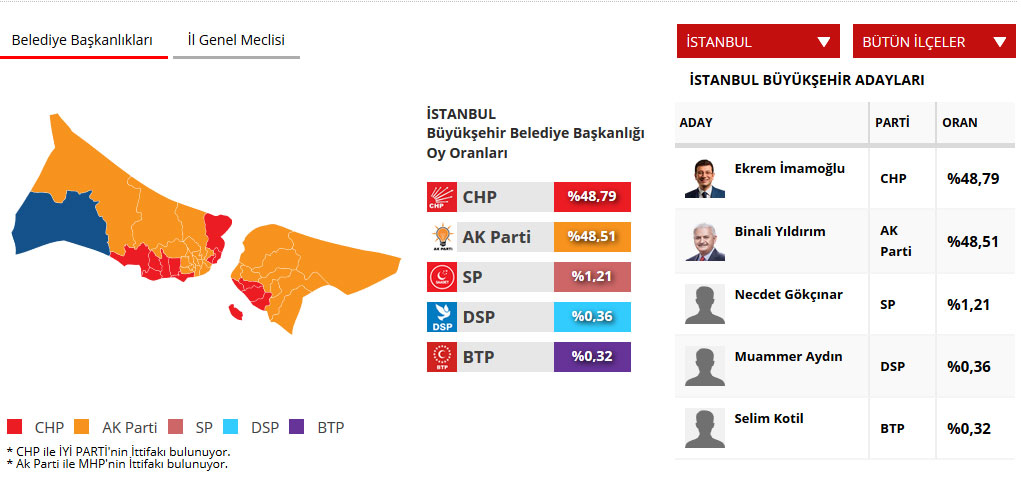 İşte 81 ilde kesinleşmemiş sonuçlara göre adayların ve partilerin oyları 1