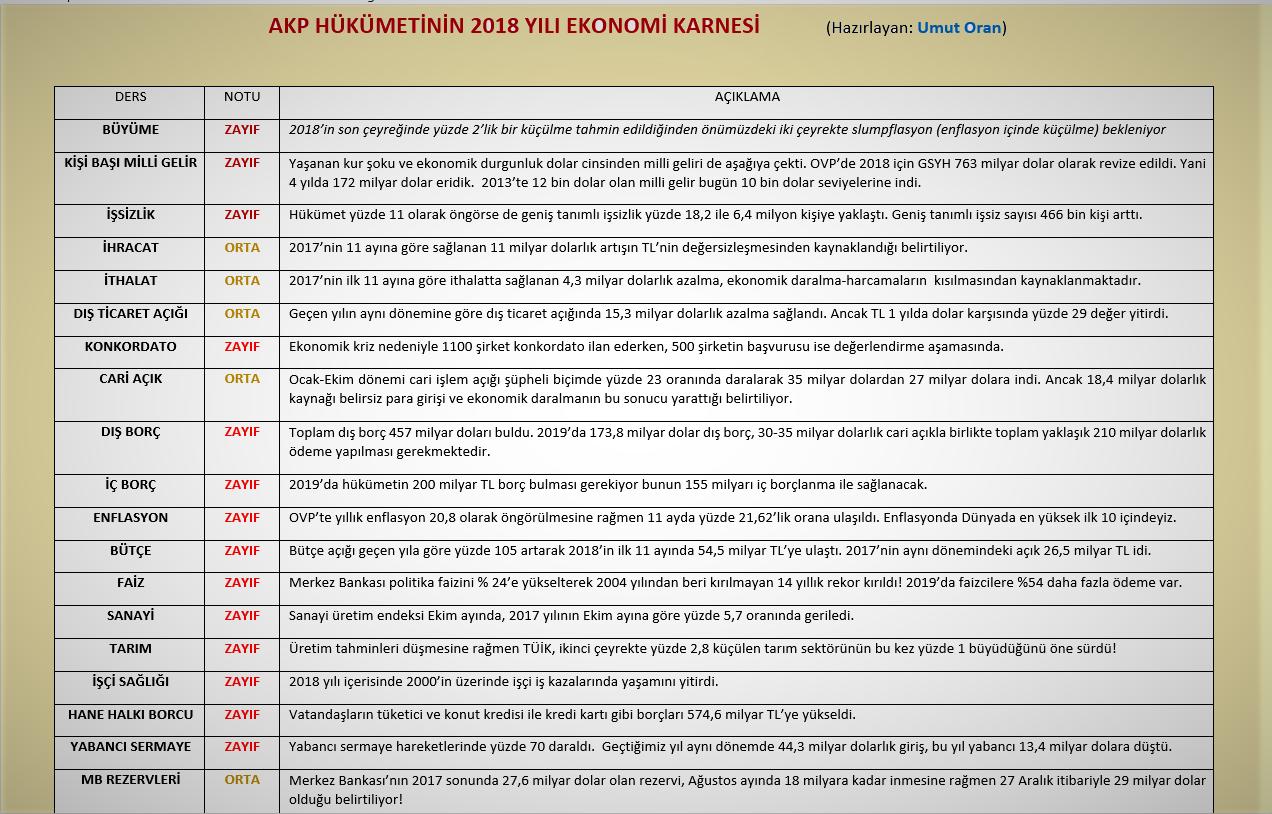 İşte AKP hükümetinin 2018 yılı ekonomi karnesi