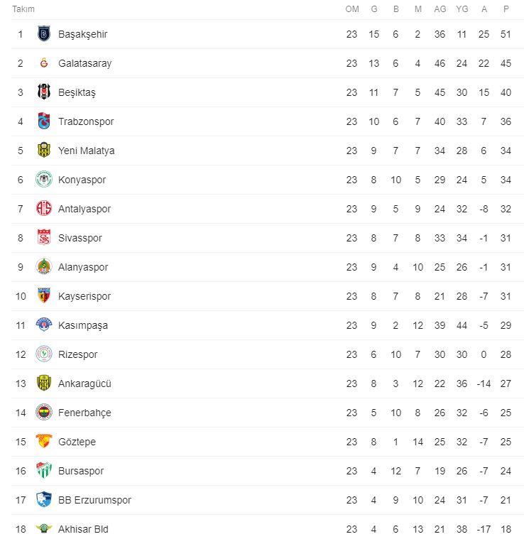 İşte Süper Lig'de 23. hafta puan durumu
