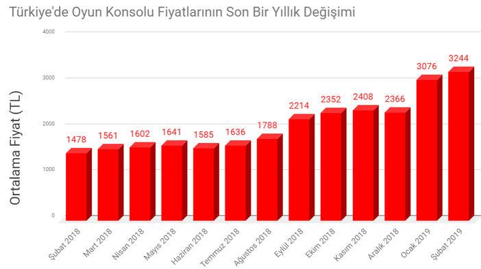 Türkiye'de oyun konsolu fiyatları son bir yılda yüzde 120 arttı!
