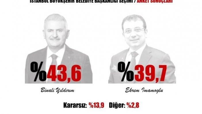 İstanbul anketinde çarpıcı sonuçlar! Aradaki fark...